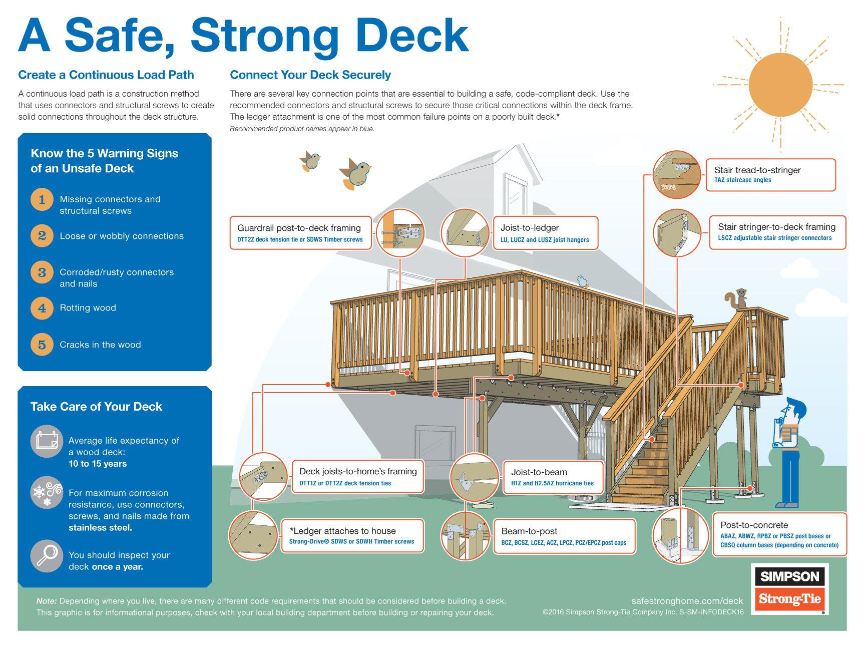 A-Safe-Strong-Deck
