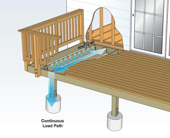 Screenshot_2019-04-10 Flier Deck Connection and Fastening Guide (F-DECKCODE17) - F-DECKCODE17 pdf
